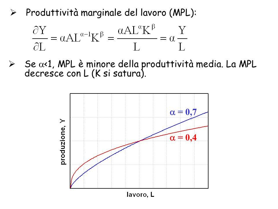  Produttività marginale del lavoro (MPL):  Se  <1, MPL è minore della produttività media.