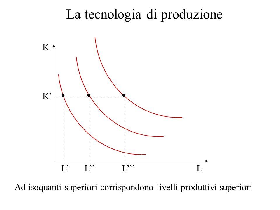 La tecnologia di produzione L K L' K' Ad isoquanti superiori corrispondono livelli produttivi superiori L''L'''
