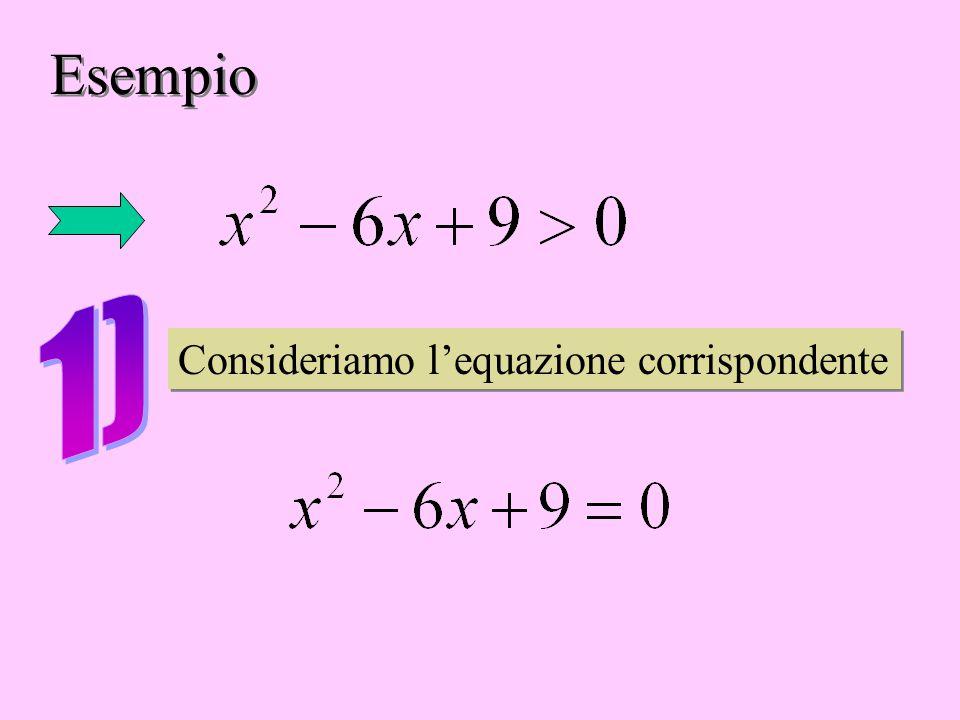 Esempio Consideriamo l'equazione corrispondente Consideriamo l'equazione corrispondente