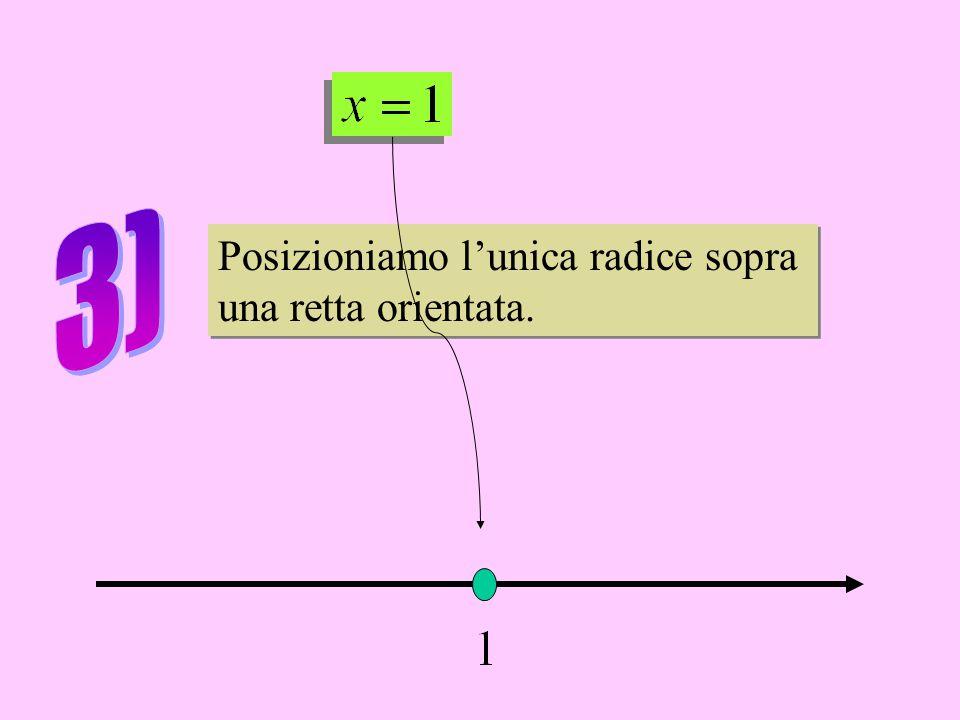 Posizioniamo l'unica radice sopra una retta orientata.