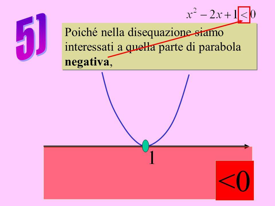 Poiché nella disequazione siamo interessati a quella parte di parabola negativa, Poiché nella disequazione siamo interessati a quella parte di parabola negativa, <0
