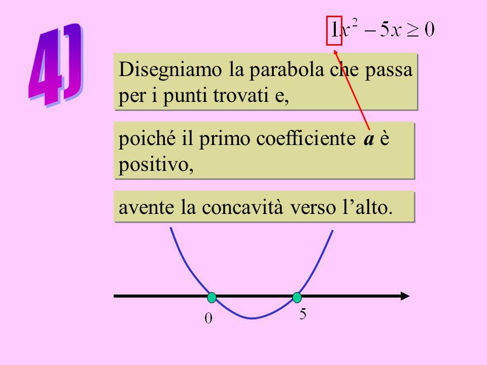 Disegniamo la parabola che passa per i punti trovati e, Disegniamo la parabola che passa per i punti trovati e, poiché il primo coefficiente a è positivo, poiché il primo coefficiente a è positivo, avente la concavità verso l'alto.
