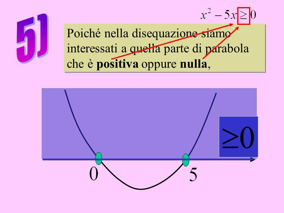 Poiché nella disequazione siamo interessati a quella parte di parabola che è positiva oppure nulla, Poiché nella disequazione siamo interessati a quella parte di parabola che è positiva oppure nulla, 00