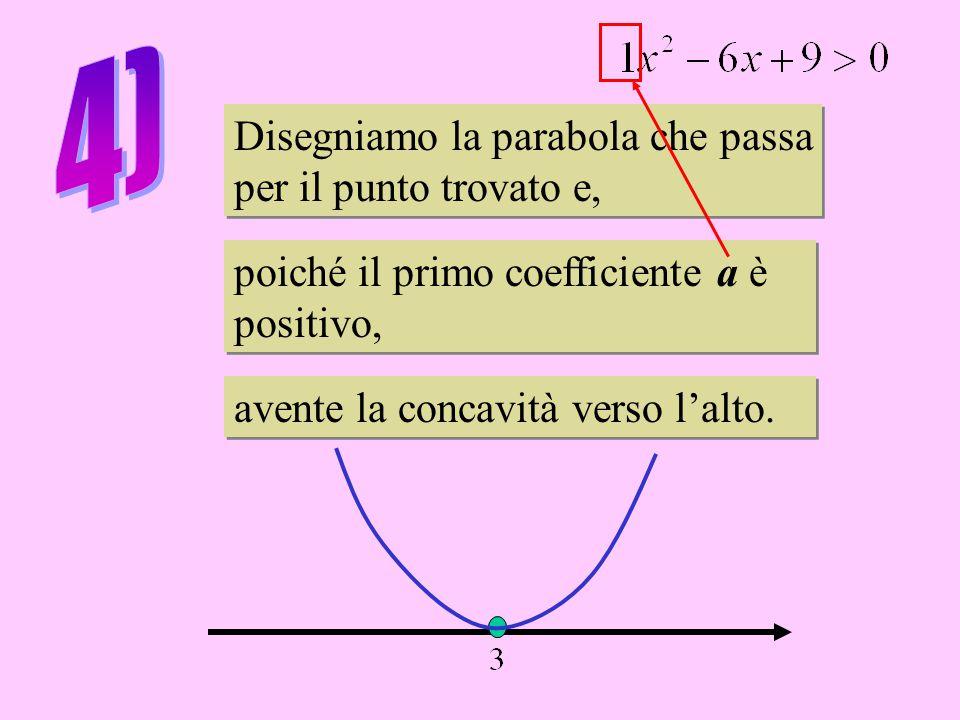 Disegniamo la parabola che passa per il punto trovato e, Disegniamo la parabola che passa per il punto trovato e, poiché il primo coefficiente a è positivo, poiché il primo coefficiente a è positivo, avente la concavità verso l'alto.