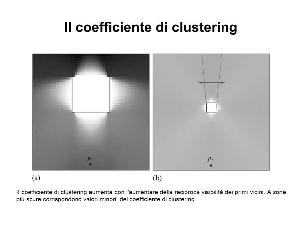 Il coefficiente di clustering aumenta con l'aumentare della reciproca visibilità dei primi vicini. A zone più scure corrispondono valori minori del co
