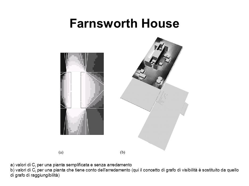 Farnsworth House a) valori di C i per una pianta semplificata e senza arredamento b) valori di C i per una pianta che tiene conto dell'arredamento (qu
