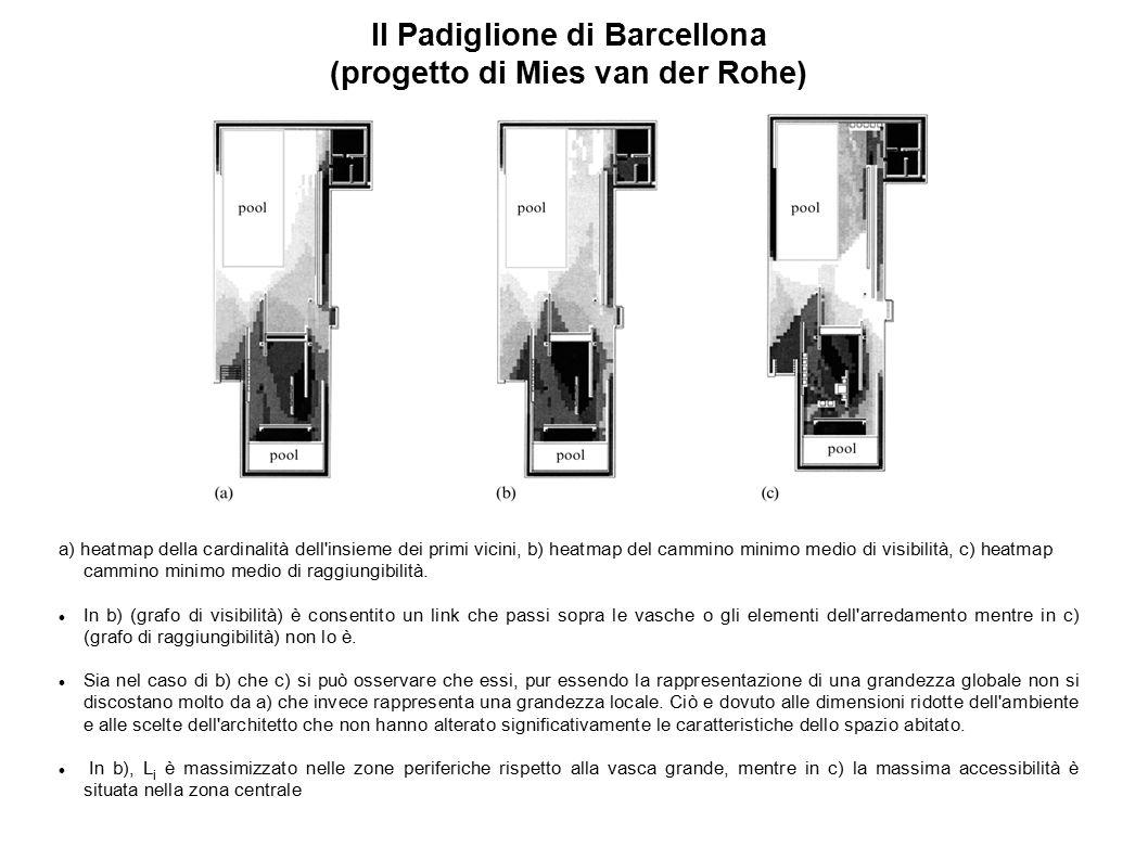 Il Padiglione di Barcellona (progetto di Mies van der Rohe) a) heatmap della cardinalità dell'insieme dei primi vicini, b) heatmap del cammino minimo