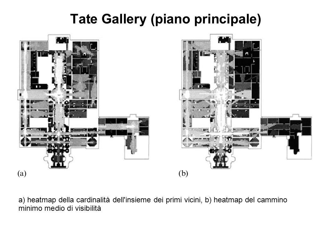 Tate Gallery (piano principale) a) heatmap della cardinalità dell'insieme dei primi vicini, b) heatmap del cammino minimo medio di visibilità
