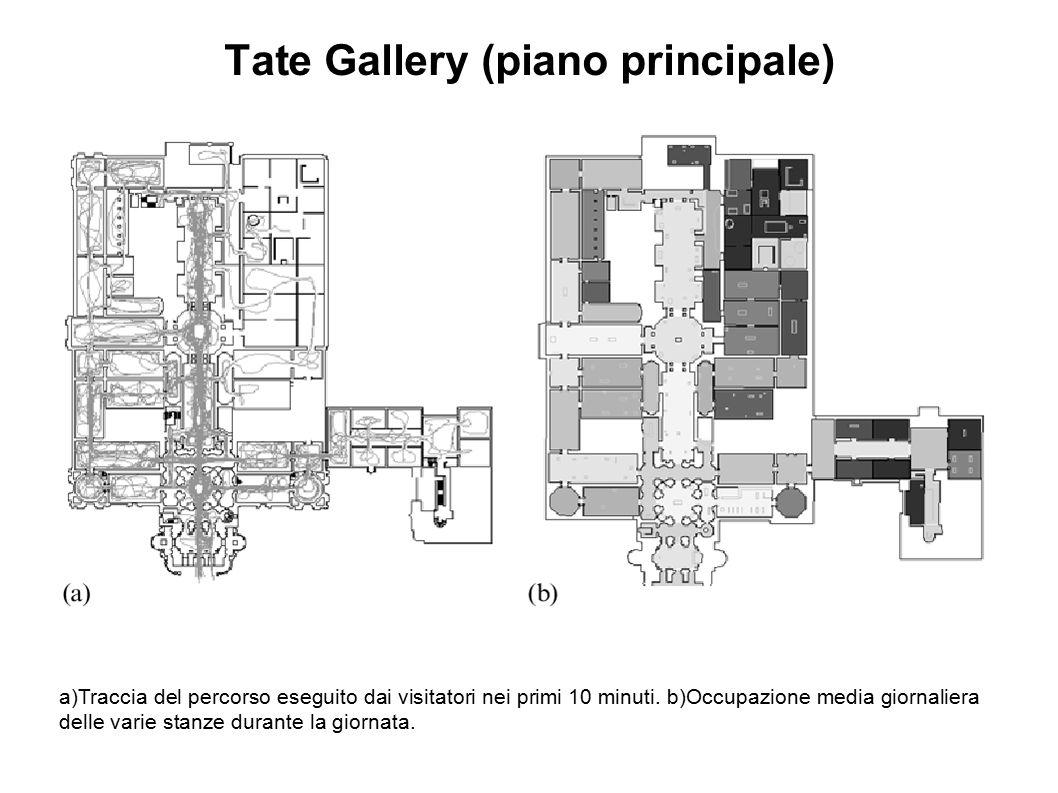 a)Traccia del percorso eseguito dai visitatori nei primi 10 minuti. b)Occupazione media giornaliera delle varie stanze durante la giornata. Tate Galle
