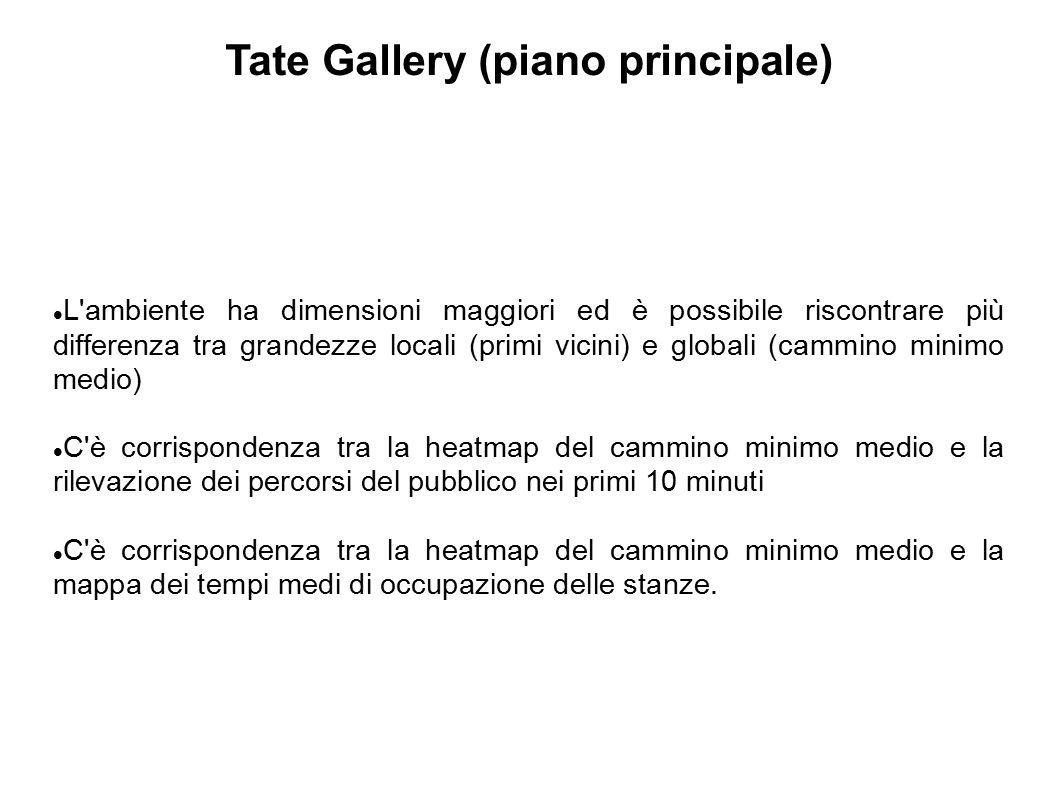 Tate Gallery (piano principale) L'ambiente ha dimensioni maggiori ed è possibile riscontrare più differenza tra grandezze locali (primi vicini) e glob