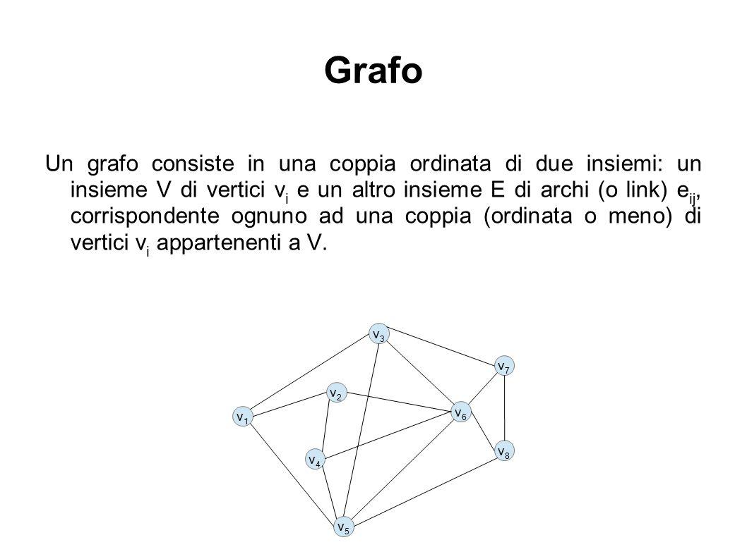 Grafo Un grafo consiste in una coppia ordinata di due insiemi: un insieme V di vertici v i e un altro insieme E di archi (o link) e ij, corrispondente