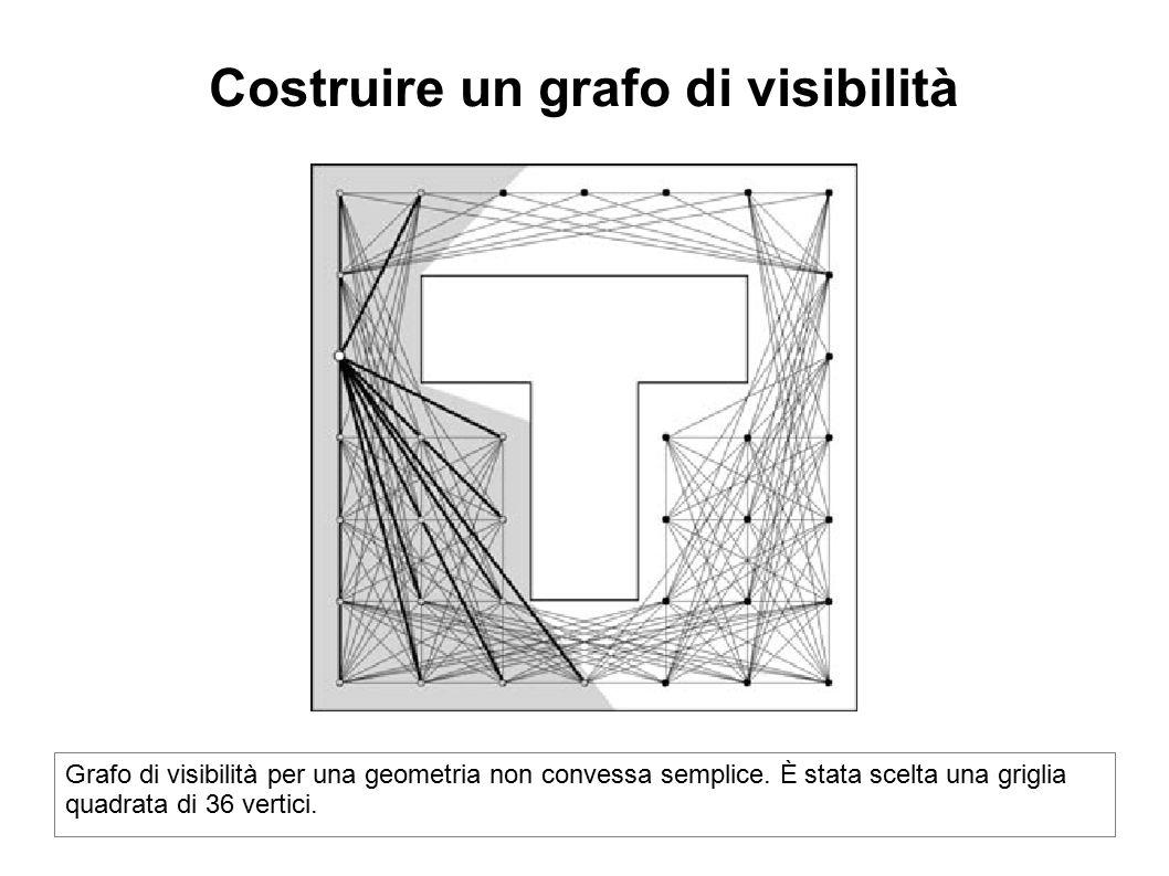 Costruire un grafo di visibilità Grafo di visibilità per una geometria non convessa semplice. È stata scelta una griglia quadrata di 36 vertici.