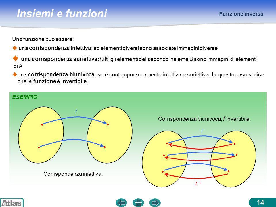 Insiemi e funzioni    Funzione inversa 14 Una funzione può essere: ESEMPIO  una corrispondenza iniettiva: ad elementi diversi sono associate immagini diverse  una corrispondenza biunivoca: se è contemporaneamente iniettiva e suriettiva.