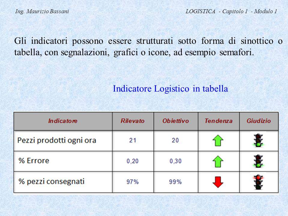 Ing. Maurizio Bassani LOGISTICA - Capitolo 1 - Modulo 1 Gli indicatori possono essere strutturati sotto forma di sinottico o tabella, con segnalazioni