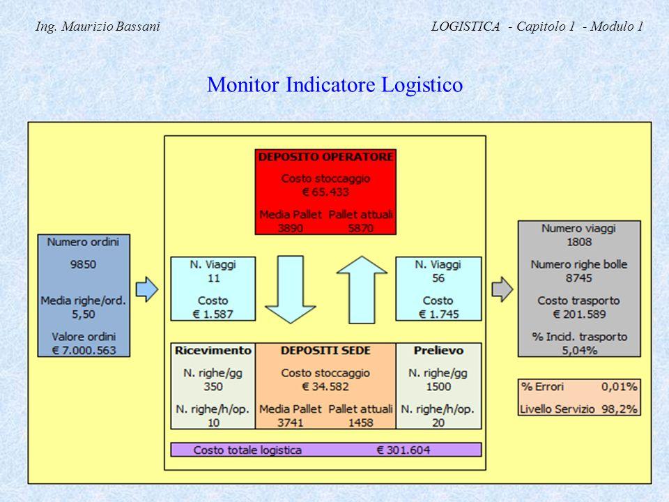 Ing. Maurizio Bassani LOGISTICA - Capitolo 1 - Modulo 1 Monitor Indicatore Logistico