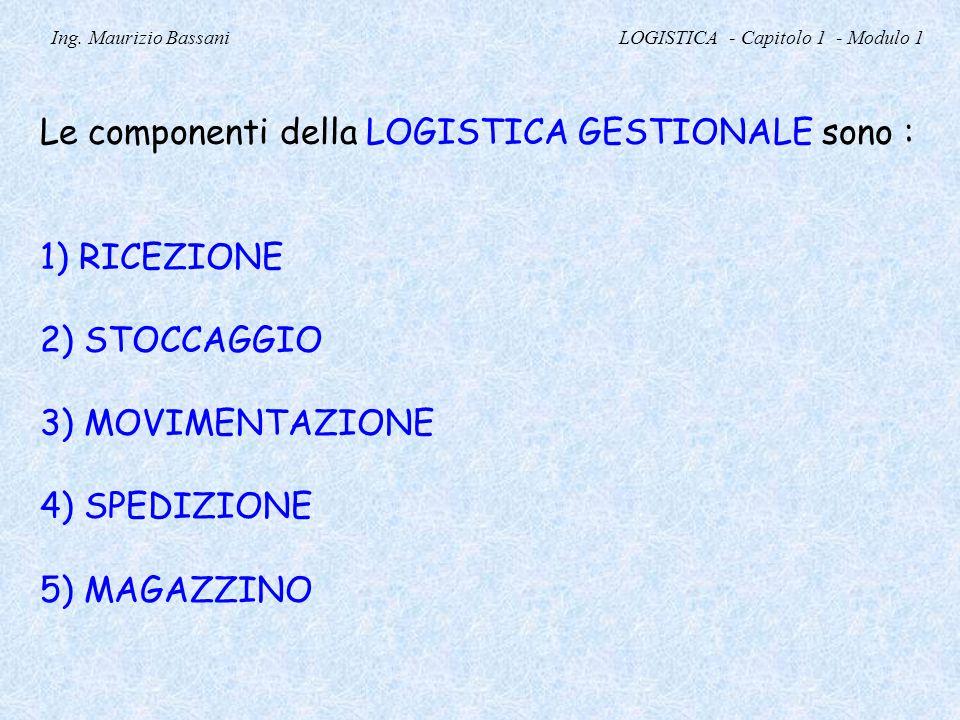 Ing. Maurizio Bassani LOGISTICA - Capitolo 1 - Modulo 1 Le componenti della LOGISTICA GESTIONALE sono : 1) RICEZIONE 2) STOCCAGGIO 3) MOVIMENTAZIONE 4