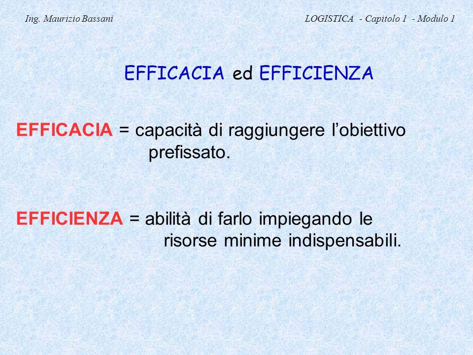 Ing. Maurizio Bassani LOGISTICA - Capitolo 1 - Modulo 1 EFFICACIA ed EFFICIENZA EFFICACIA = capacità di raggiungere l'obiettivo prefissato. EFFICIENZA