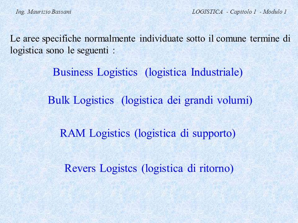 Ing. Maurizio Bassani LOGISTICA - Capitolo 1 - Modulo 1 Le aree specifiche normalmente individuate sotto il comune termine di logistica sono le seguen