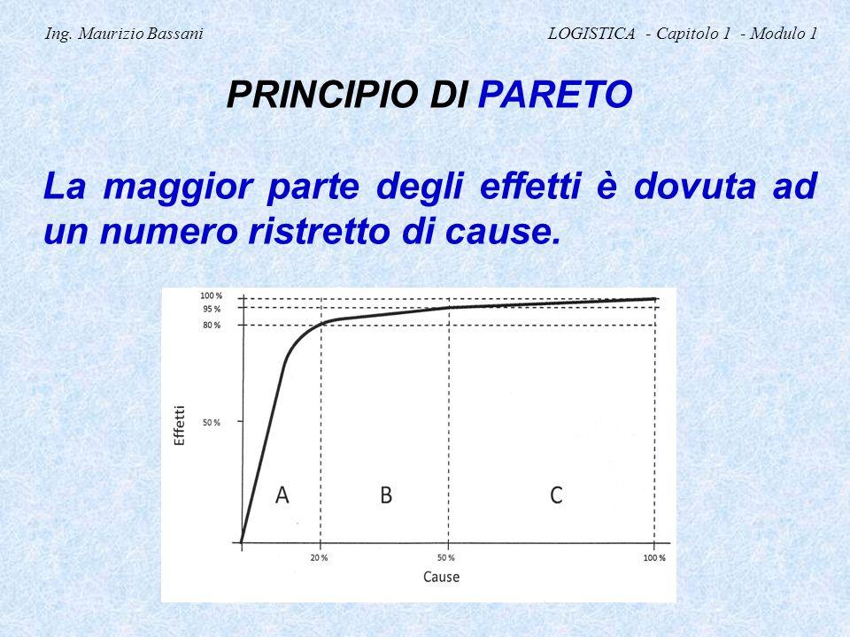 Ing. Maurizio Bassani LOGISTICA - Capitolo 1 - Modulo 1 PRINCIPIO DI PARETO La maggior parte degli effetti è dovuta ad un numero ristretto di cause.