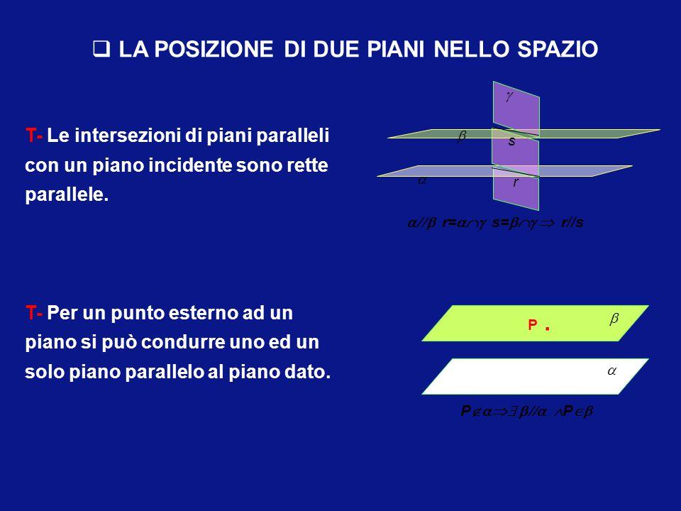 Due piani distinti nello spazio possono essere : - incidenti se hanno una retta in comune, che è l'intersezione tra i due piani - paralleli se non han