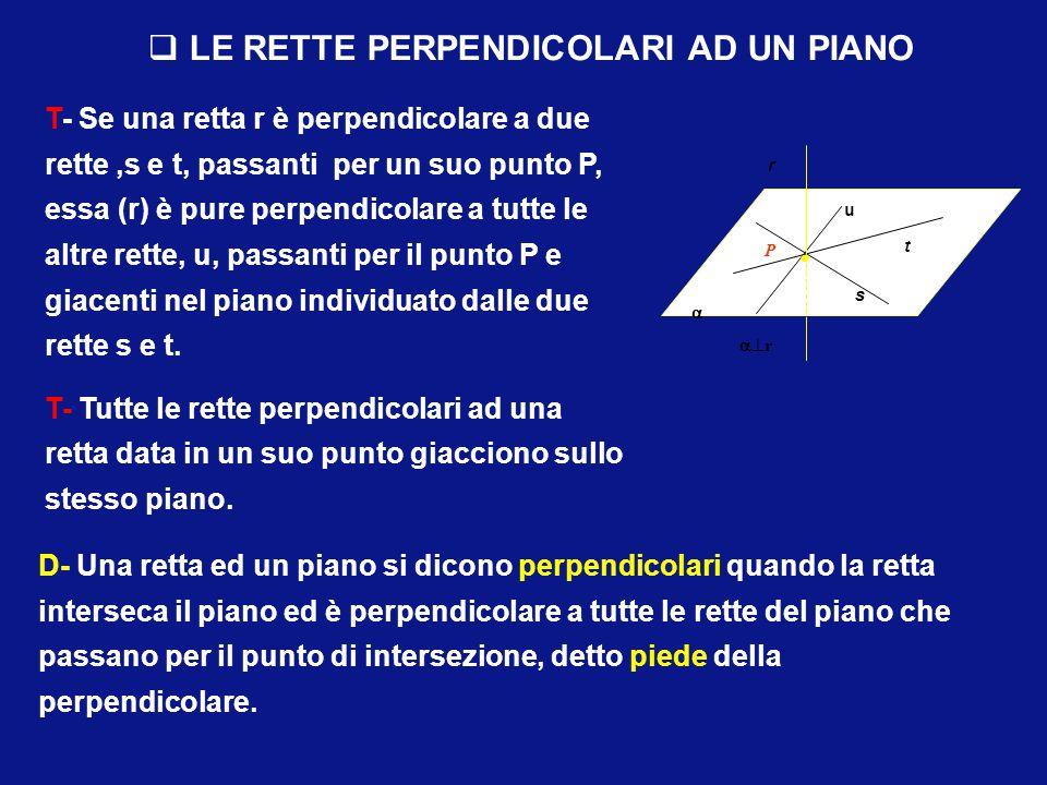 T- Le intersezioni di piani paralleli con un piano incidente sono rette parallele. T- Per un punto esterno ad un piano si può condurre uno ed un solo