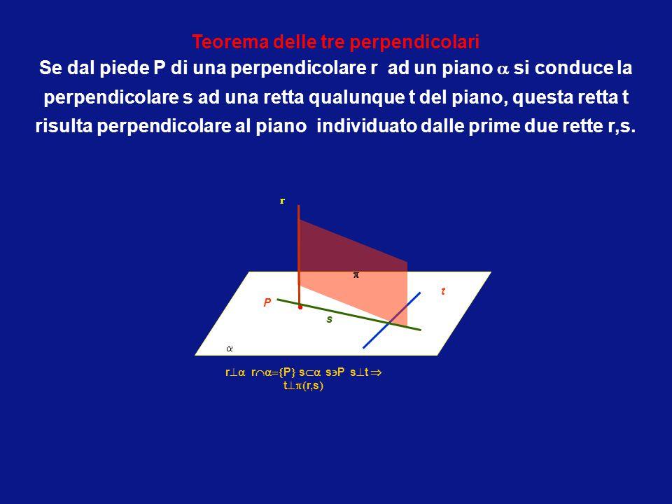 T- Dati un punto P e un piano , esiste una sola retta passante per il punto e perpendicolare al piano. T- Dati un punto e una retta, esiste un solo p
