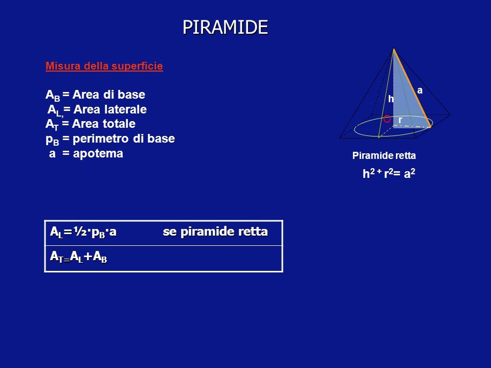 PIRAMIDE Una piramide si dice retta se ha per base un poligono circoscrittibile ad una circonferenza il cui centro coincide con il piede dell'altezza