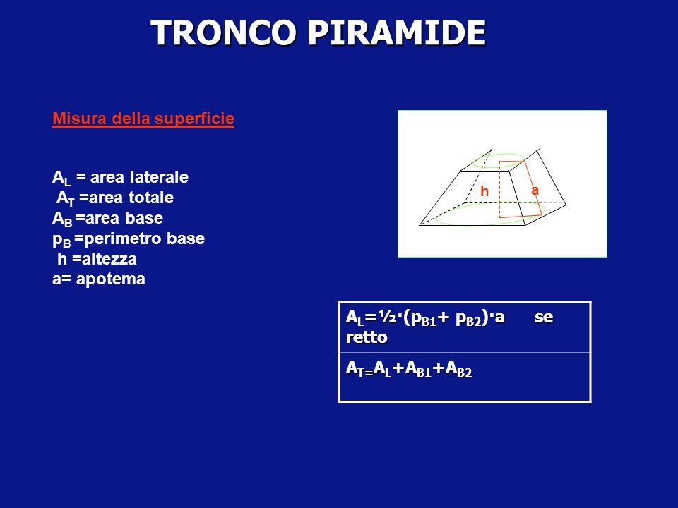 TRONCO PIRAMIDE A D BC V O Tronco piramide retto quadrangolare O1O1 · · A' C' B' D' H' K' K H In un tronco di piramide retto : -i segmenti, che unisco