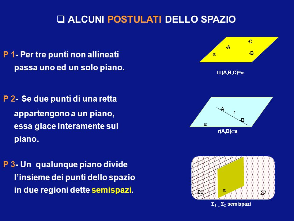 P 1- Per tre punti non allineati passa uno ed un solo piano.