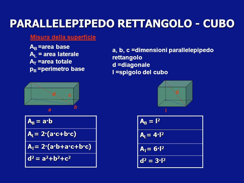 PARALLELEPIPEDO - CUBO Un parallelepipedo si dice rettangolo se è retto ed ha per base un rettangolo Le facce di un parallelepipedo rettangolo sono re
