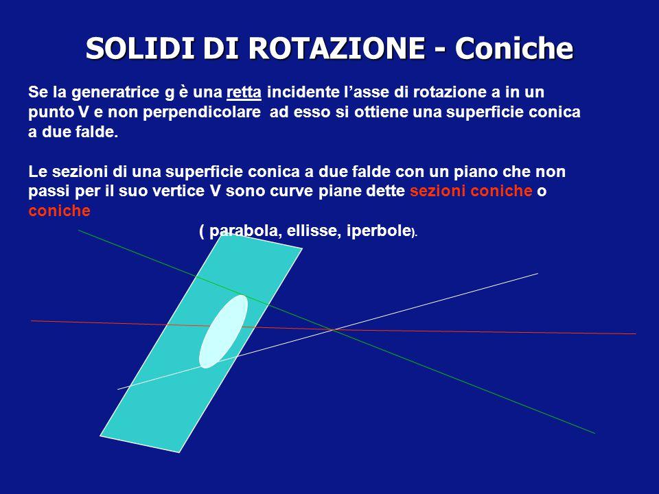 SOLIDI DI ROTAZIONE D-Dato un semipiano  limitato dalla retta a, sia g una linea appartenente al semipiano  ; ruotando il semipiano  di un angolo g