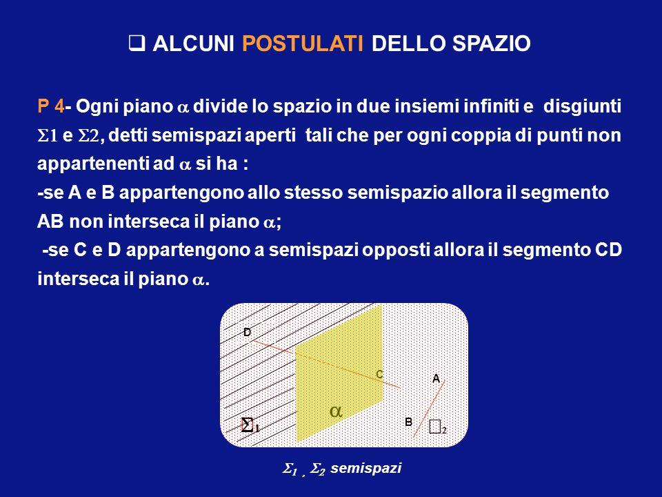  ALCUNI POSTULATI DELLO SPAZIO P 4- Ogni piano  divide lo spazio in due insiemi infiniti e disgiunti  e , detti semispazi aperti tali che per ogni coppia di punti non appartenenti ad  si ha : -se A e B appartengono allo stesso semispazio allora il segmento AB non interseca il piano  ; -se C e D appartengono a semispazi opposti allora il segmento CD interseca il piano .
