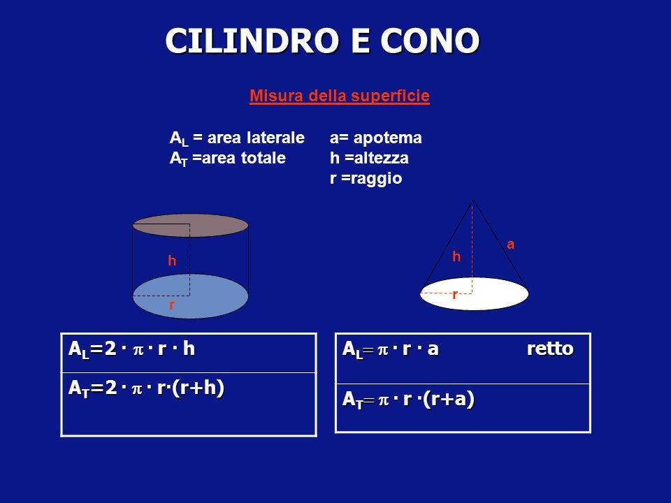 SOLIDI INSCRITTI E CIRCOSCRITTI Una piramide retta si dice inscritta (circoscritta) a un cono se il suo vertice coincide con il vertice del cono e la