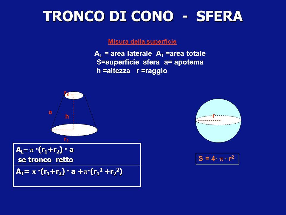 SFERA Una circonferenza massima è l'intersezione di una superficie sferica con un piano passante per il centro della sfera. Il centro di ogni circonfe