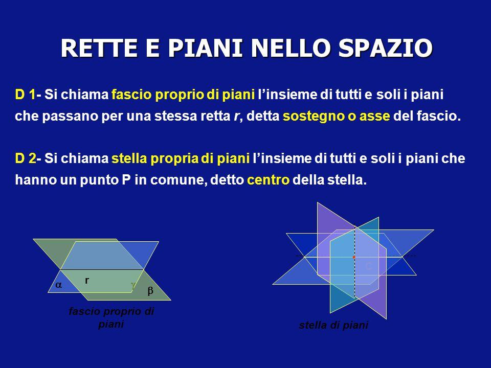 RETTE E PIANI NELLO SPAZIO D 1- Si chiama fascio proprio di piani l'insieme di tutti e soli i piani che passano per una stessa retta r, detta sostegno o asse del fascio.