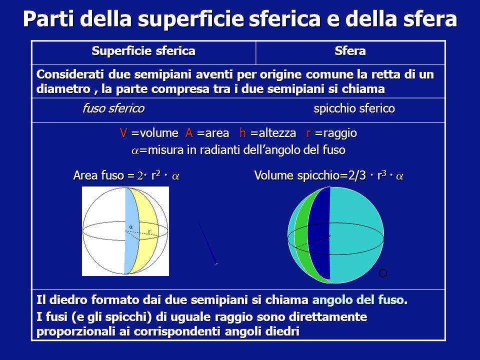 Parti della superficie sferica e della sfera Superficie sferica Sfera Si chiama zona sferica la parte di superficie sferica compresa tra due piani par
