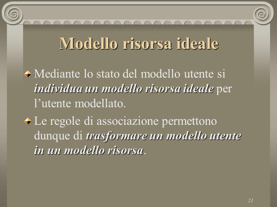 21 Modello risorsa ideale individua un modello risorsa ideale Mediante lo stato del modello utente si individua un modello risorsa ideale per l'utente modellato.