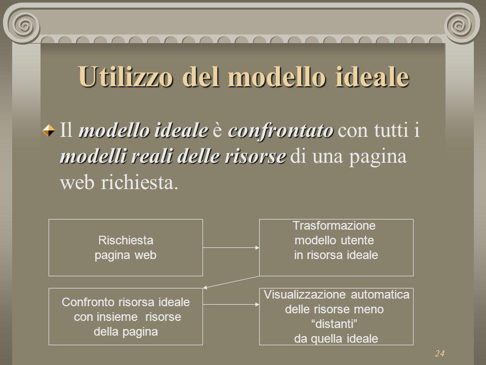 24 Utilizzo del modello ideale modello idealeconfrontato modelli reali delle risorse Il modello ideale è confrontato con tutti i modelli reali delle risorse di una pagina web richiesta.
