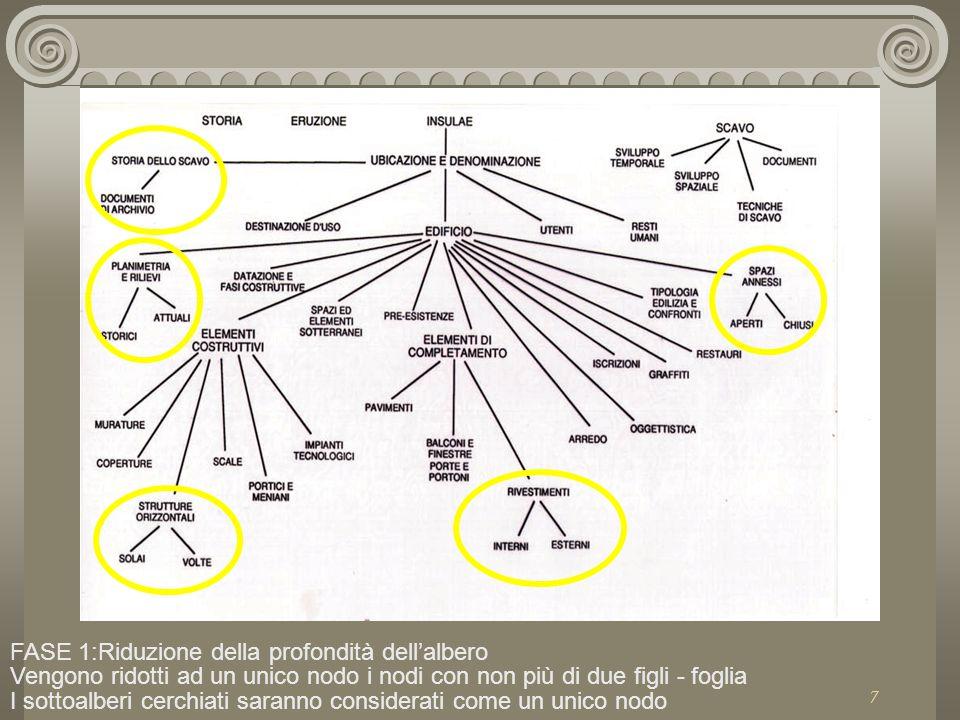 7 FASE 1:Riduzione della profondità dell'albero Vengono ridotti ad un unico nodo i nodi con non più di due figli - foglia I sottoalberi cerchiati saranno considerati come un unico nodo