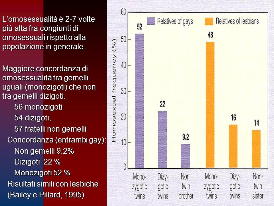 –L'omosessualità è 2-7 volte più alta fra congiunti di omosessuali rispetto alla popolazione in generale. –Maggiore concordanza di omosessualità tra g