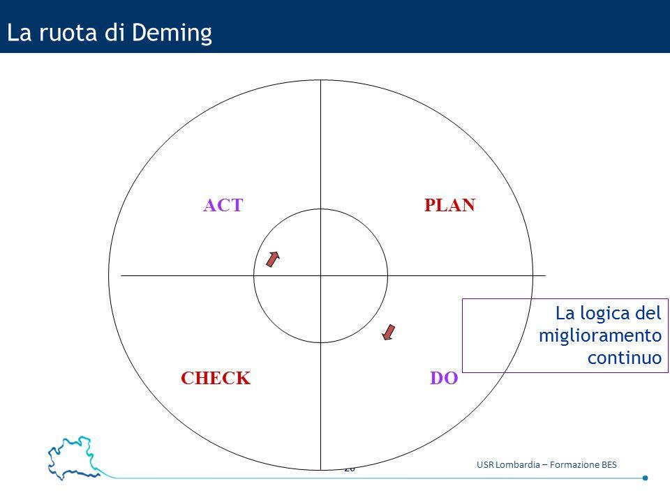 20 USR Lombardia – Formazione BES La ruota di Deming PLAN DOCHECK ACT La logica del miglioramento continuo