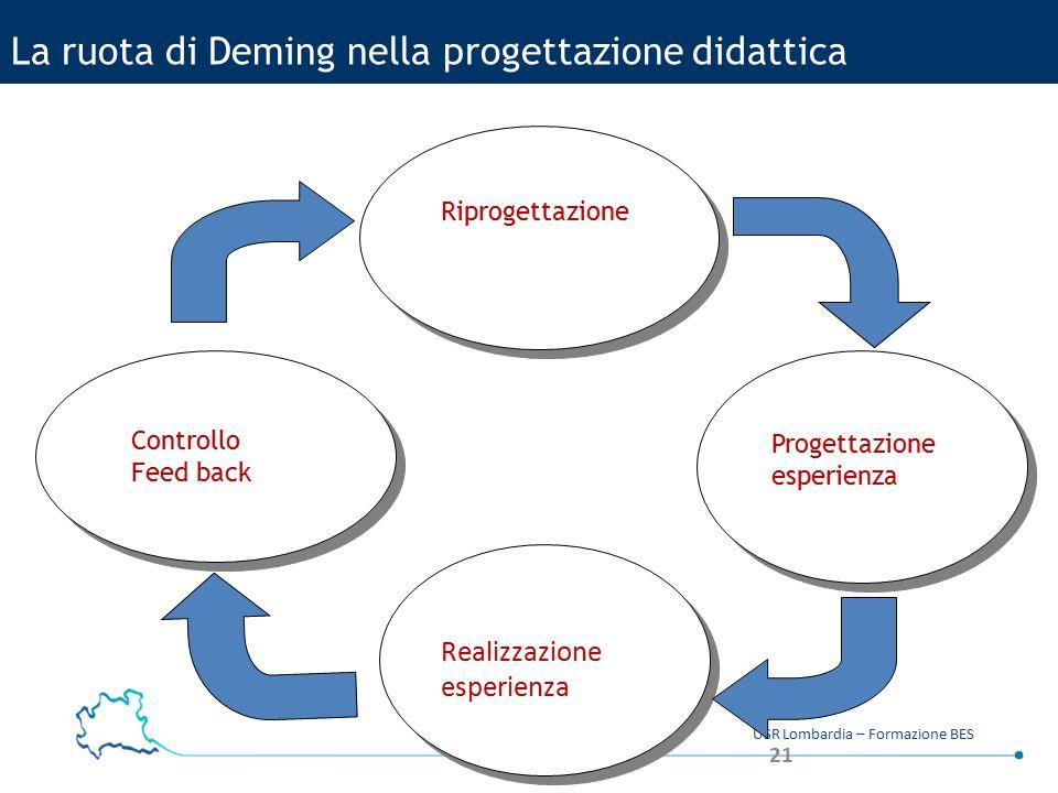 21 USR Lombardia – Formazione BES La ruota di Deming nella progettazione didattica Controllo Feed back Progettazione esperienza Riprogettazione Realiz