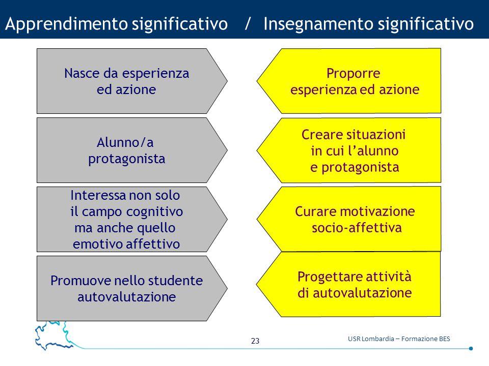 23 USR Lombardia – Formazione BES Apprendimento significativo / Insegnamento significativo Progettare attività di autovalutazione Interessa non solo i