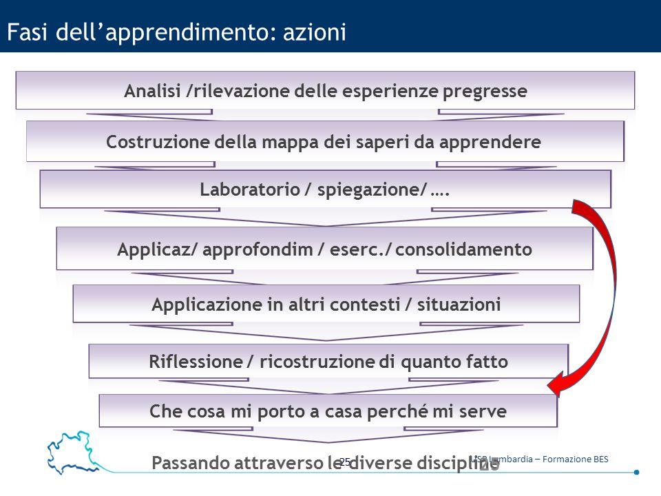 25 USR Lombardia – Formazione BES Fasi dell'apprendimento: azioni Analisi /rilevazione delle esperienze pregresse Costruzione della mappa dei saperi d