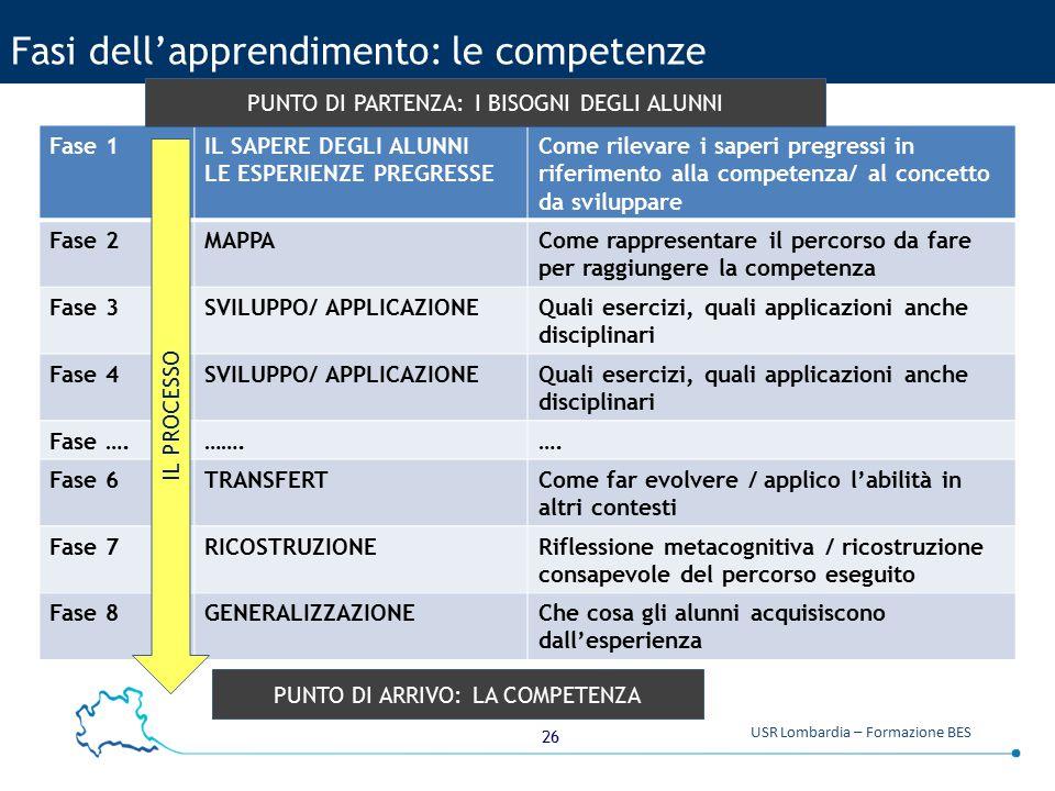 26 USR Lombardia – Formazione BES Fasi dell'apprendimento: le competenze Fase 1IL SAPERE DEGLI ALUNNI LE ESPERIENZE PREGRESSE Come rilevare i saperi p