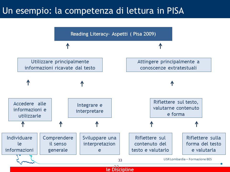 33 USR Lombardia – Formazione BES Un esempio: la competenza di lettura in PISA Reading Literacy- Aspetti ( Pisa 2009) Utilizzare principalmente inform