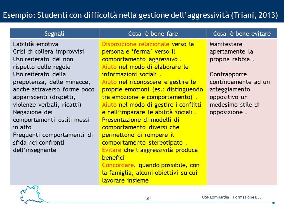 35 USR Lombardia – Formazione BES Esempio: Studenti con difficoltà nella gestione dell'aggressività (Triani, 2013) SegnaliCosa è bene fareCosa è bene