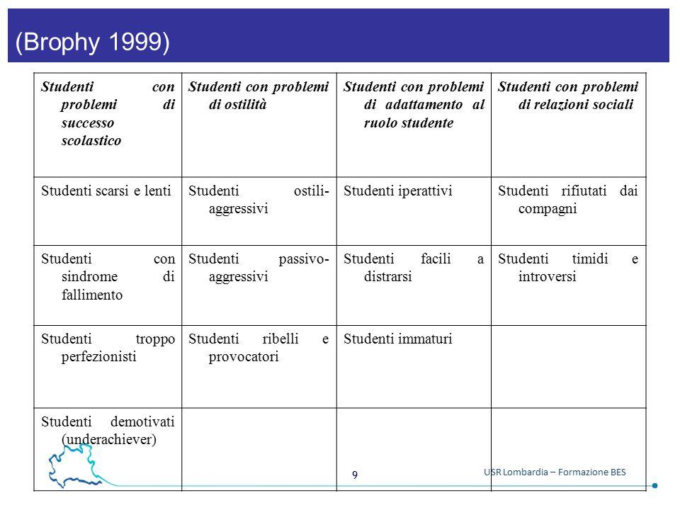 9 USR Lombardia – Formazione BES (Brophy 1999) Studenti con problemi di successo scolastico Studenti con problemi di ostilità Studenti con problemi di