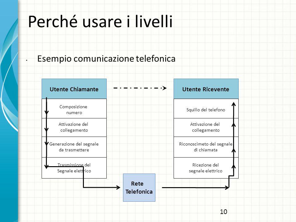 Perché usare i livelli Esempio comunicazione telefonica Utente Chiamante Composizione numero Attivazione del collegamento Generazione del segnale da t