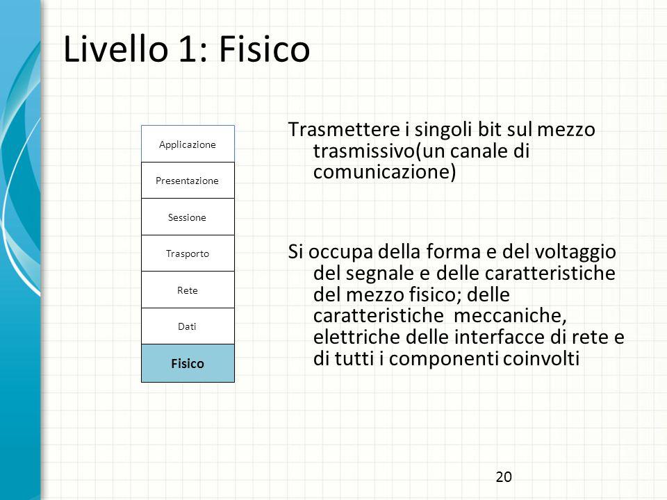 Livello 1: Fisico Trasmettere i singoli bit sul mezzo trasmissivo(un canale di comunicazione) Si occupa della forma e del voltaggio del segnale e delle caratteristiche del mezzo fisico; delle caratteristiche meccaniche, elettriche delle interfacce di rete e di tutti i componenti coinvolti Applicazione Presentazione Sessione Trasporto Rete Dati Fisico 20